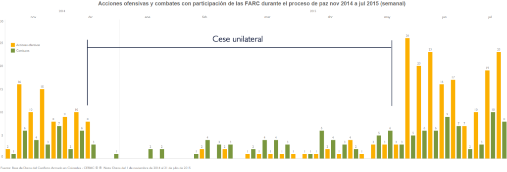 AU y CL FARC nov 2014 a jul 2015 semanal_M
